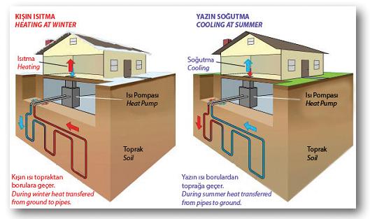 Jeotermik-Enerji-Sistemleri